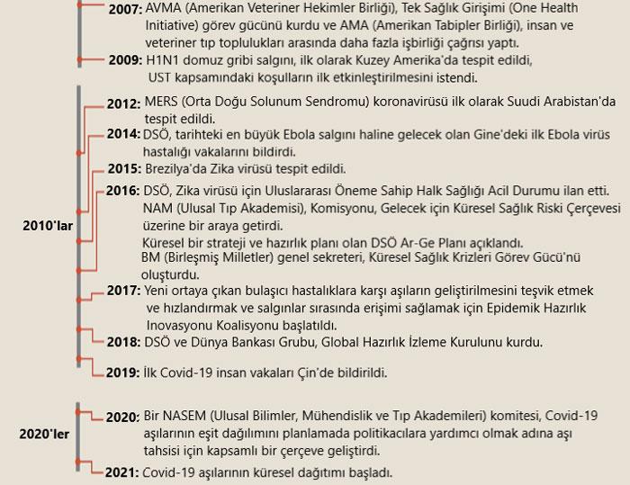 pandemilerin yakın tarihi 2010 2021 infografi