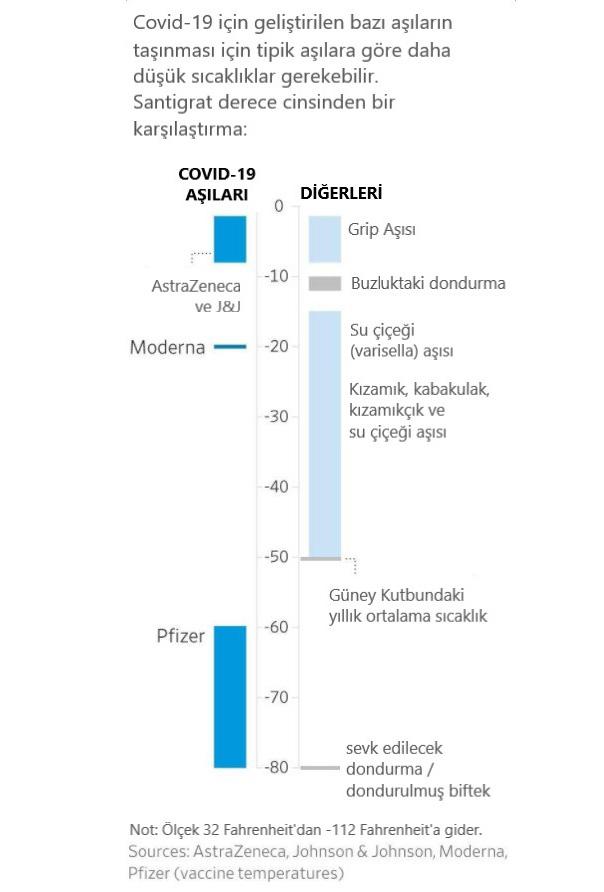 pfizer mRNA koronavirüs aşısı çok daha soğuk ortamda saklanmalı ve taşınmalı