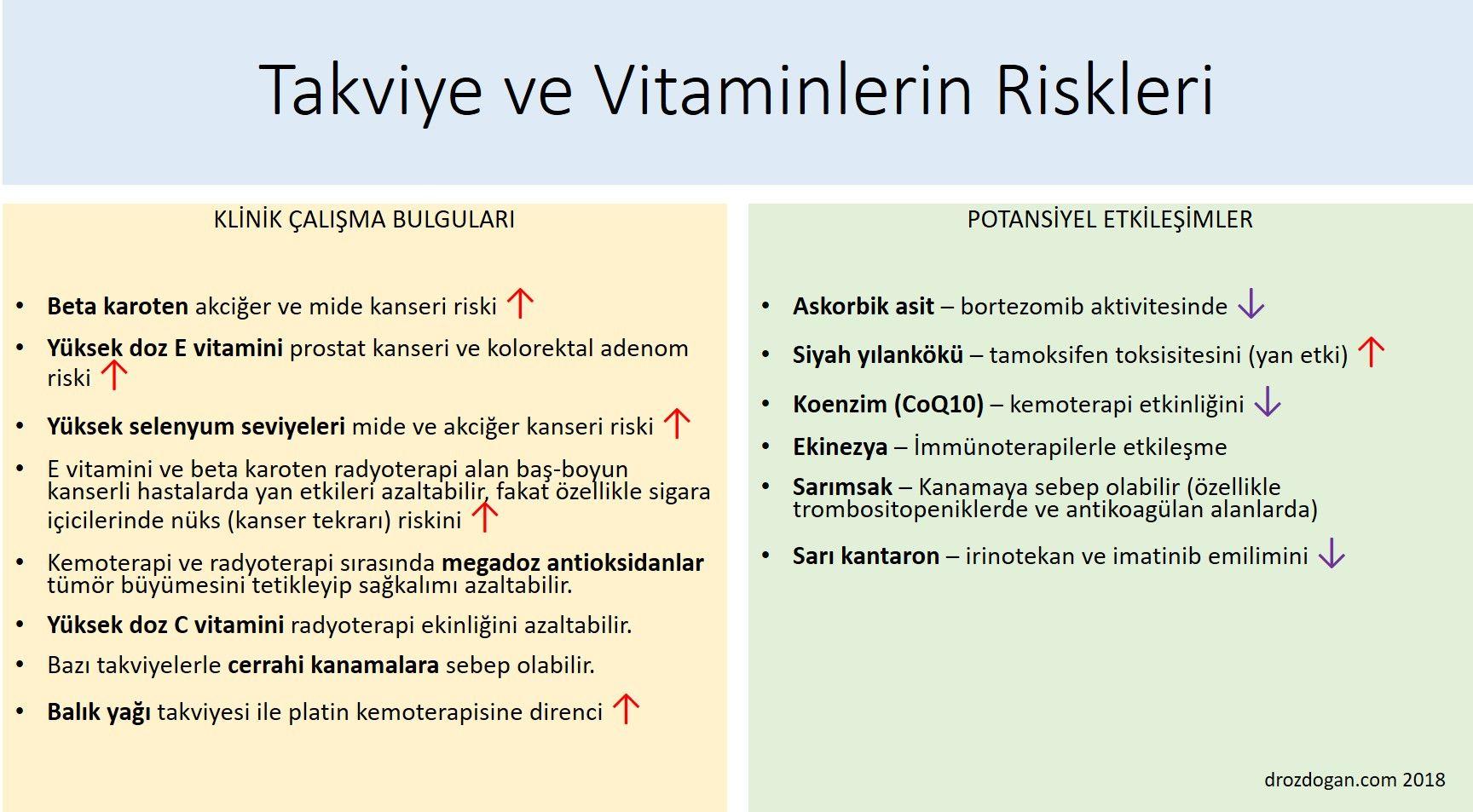 takviye ve vitaminlerin kanserde riskleri zararları
