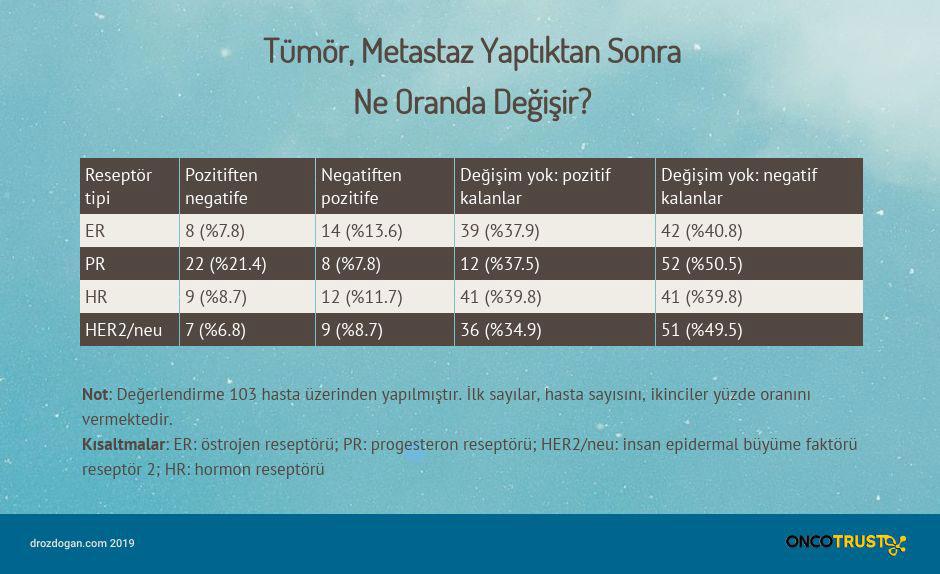 tumor metastaz yaptiktan sonra ne oranda degisir
