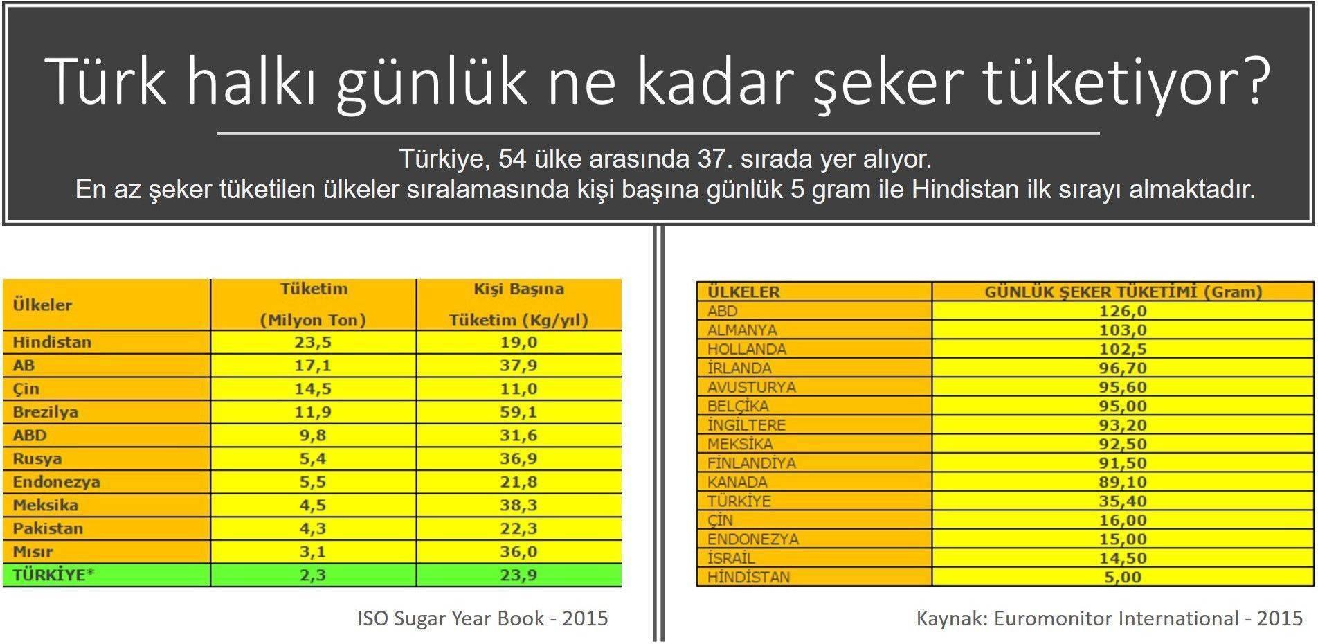 türk halkı günlük ne kadar şeker tüketiyor