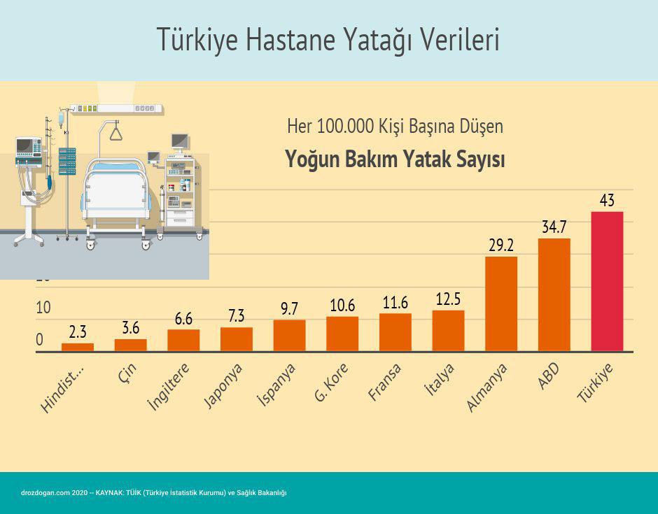 turkiye hastane yatagi verileri