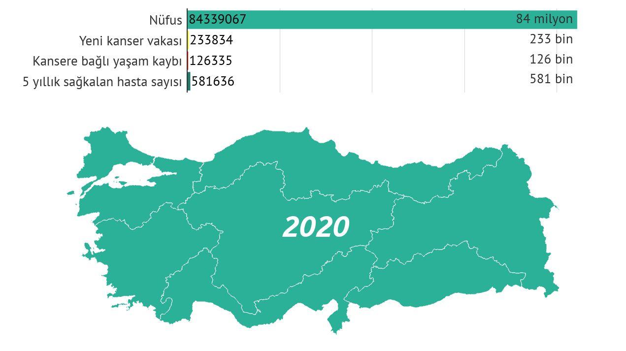 turkiye kanser istatistikleri 2020 yeni vaka olum 5 yıllı prevalans