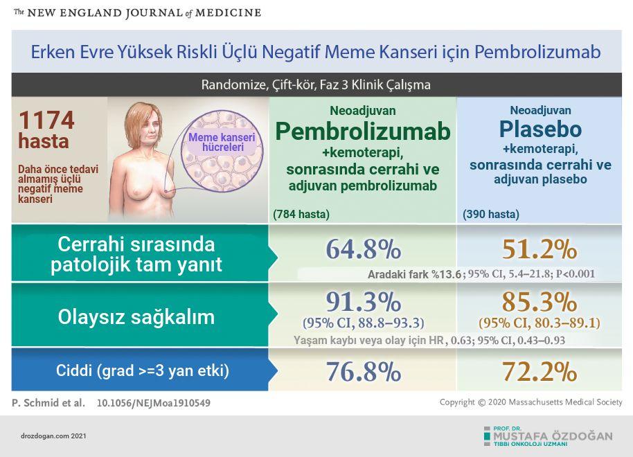 uclu negatif meme kanseri tedavisi icin pembrolizumab keynote 522