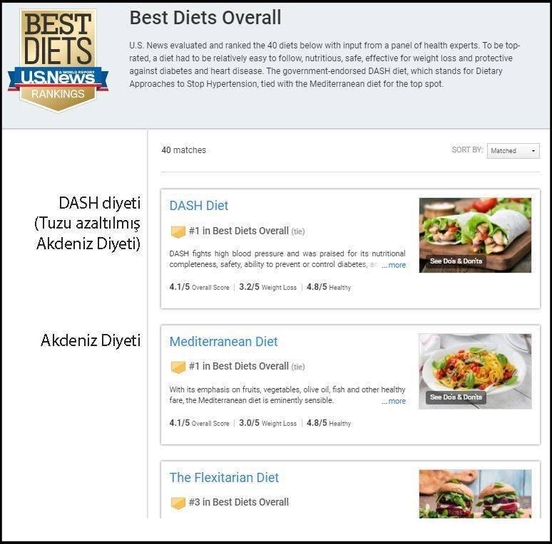 us news en iyi diyetler listesi 2018 akdeniz ve dash