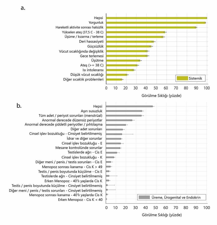 uzun vadede noropsikiyatrik olmayan covid 19 belirtileri(1)