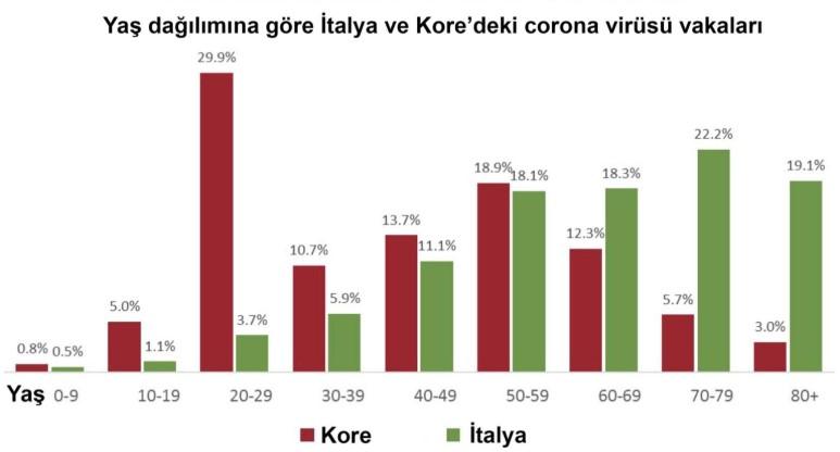 yaş dağılımına göre italya ve güney kore koronavirüs vakaları