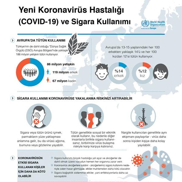 yeni koronavirus hastaligi covid 19 ve sigara kullanimi 1