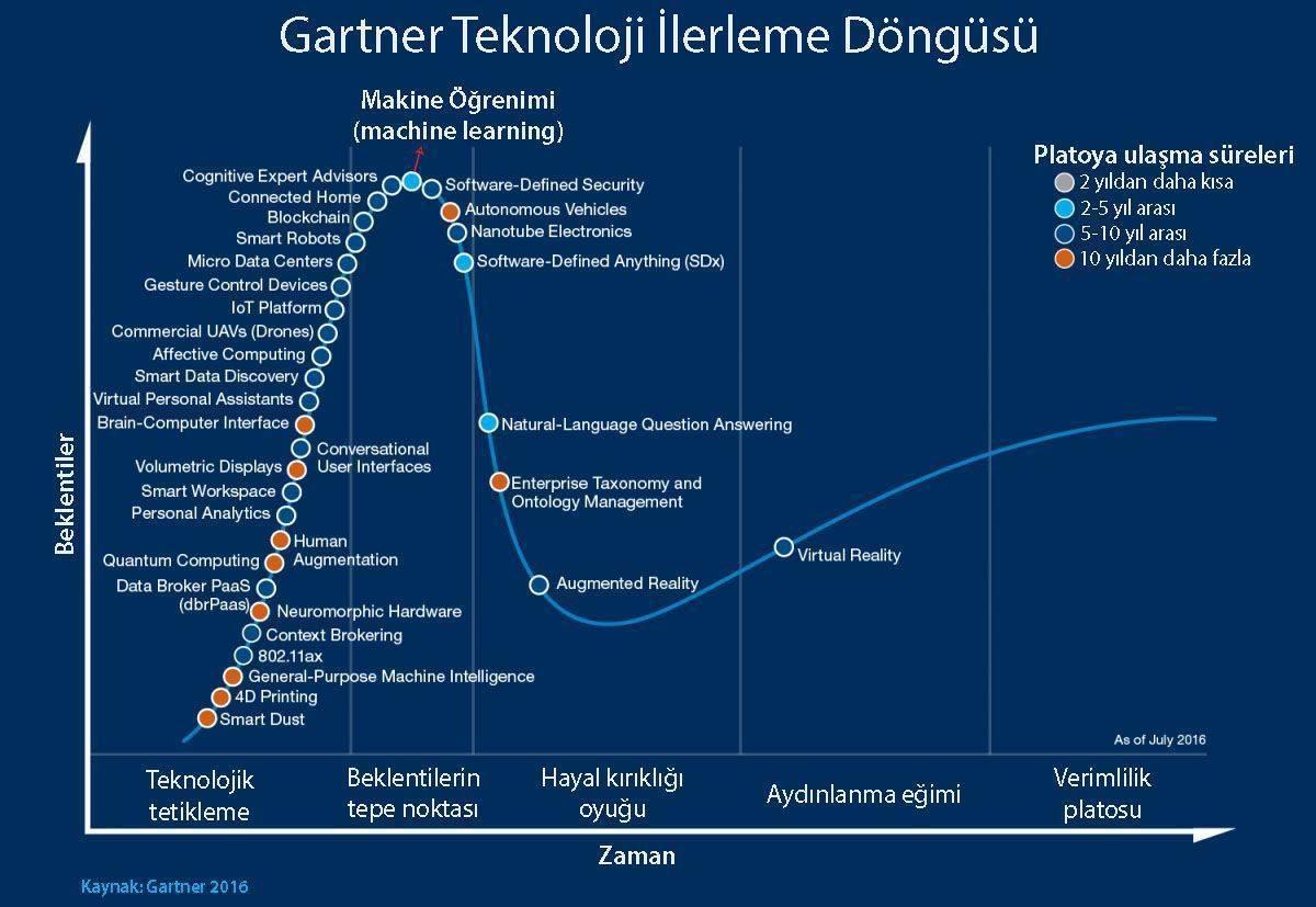 yeni teknolojiler hype cycle siklusu 2016 gartner